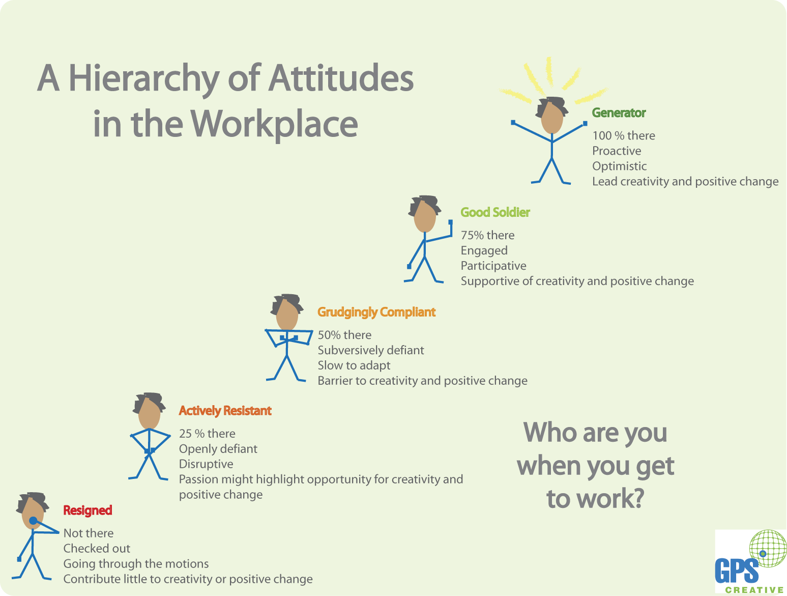 what are the good attitudes at workplace