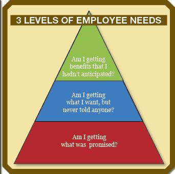 The Secret Behind Sustainable Employee Engagement | A Marketplace ...
